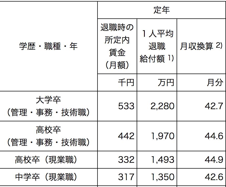退職金の学歴別平均