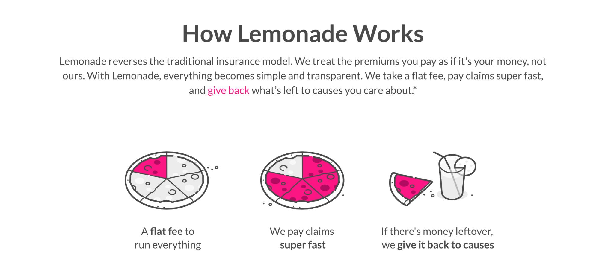 Lemonadeのビジネスモデル