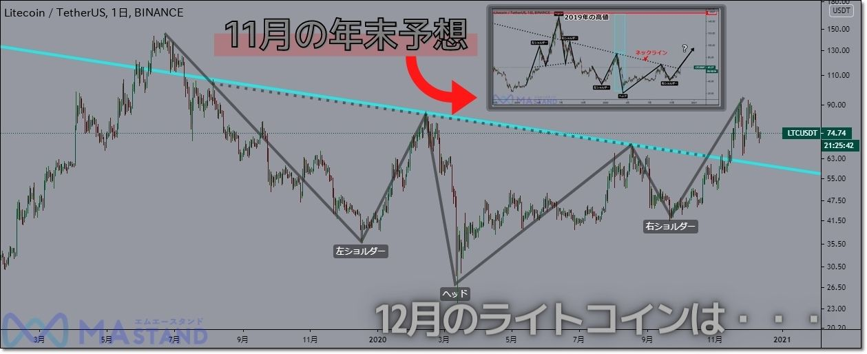 ltc-chart-analysis-1