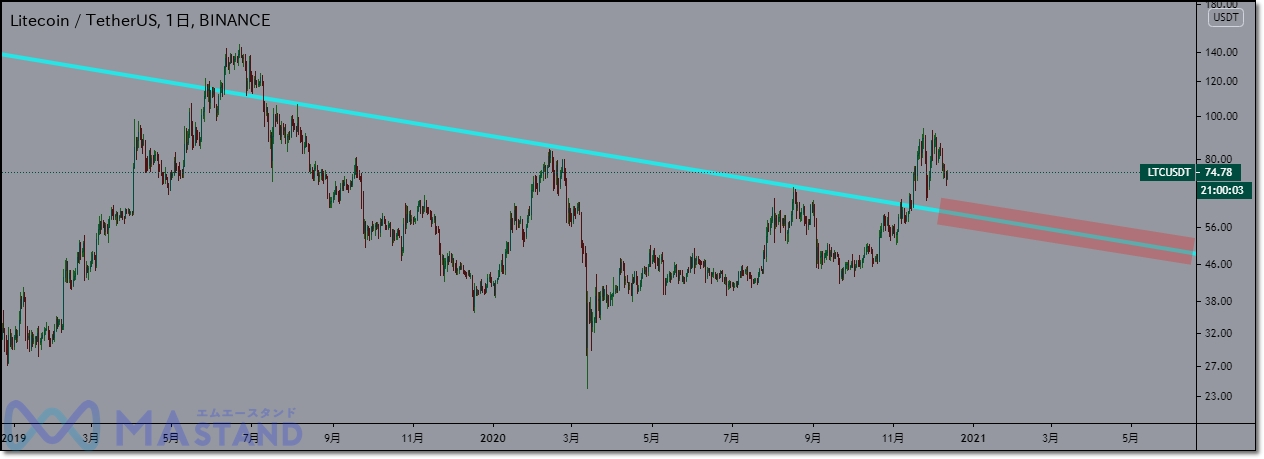 ltc-chart-analysis-2
