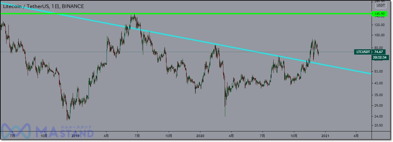 ltc-chart-analysis-3