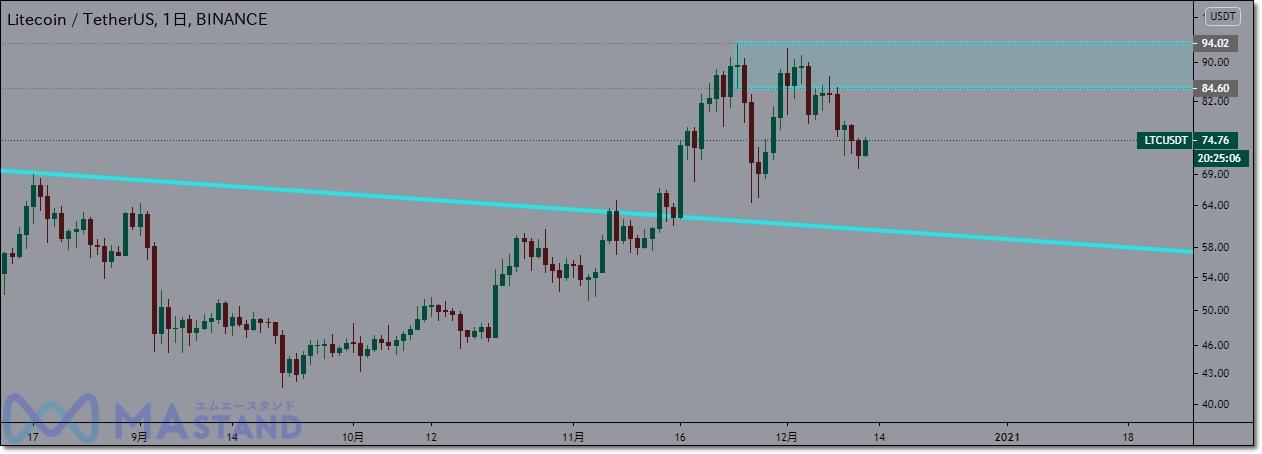 ltc-chart-analysis-5