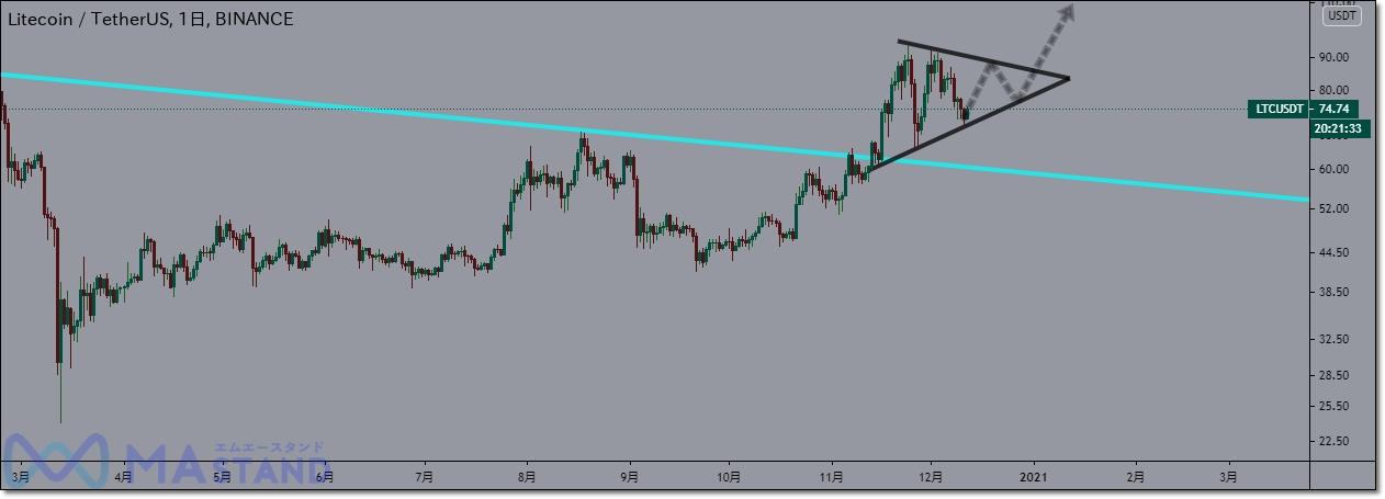 ltc-chart-analysis-6