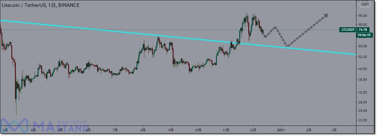 ltc-chart-analysis-7