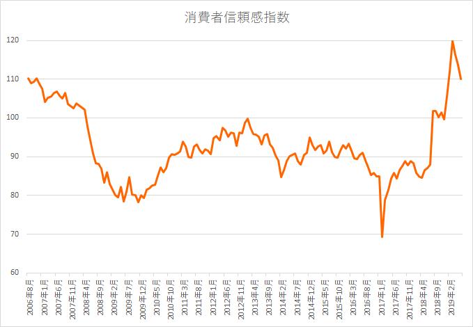 メキシコ消費者信頼感指数