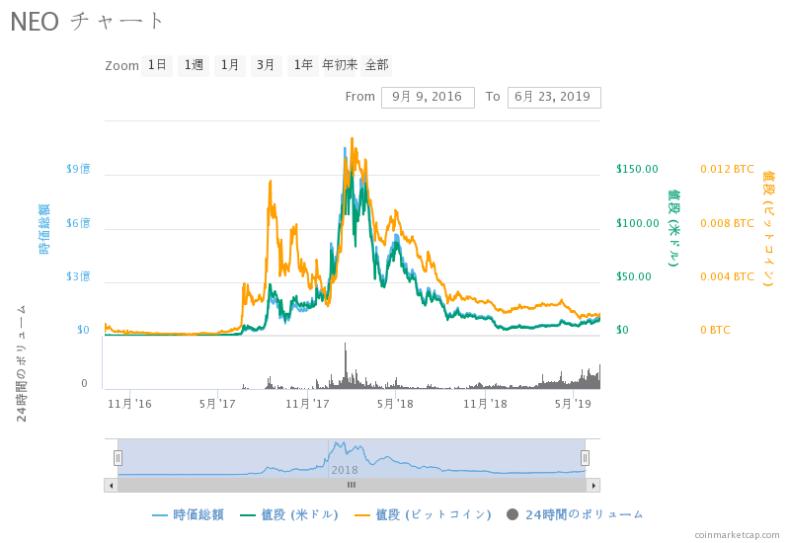ネオ(NEO)の価格推移・チャート・最新価格