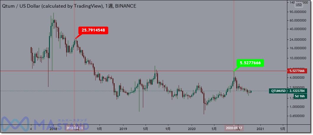 QTUM/USDのターゲット価格
