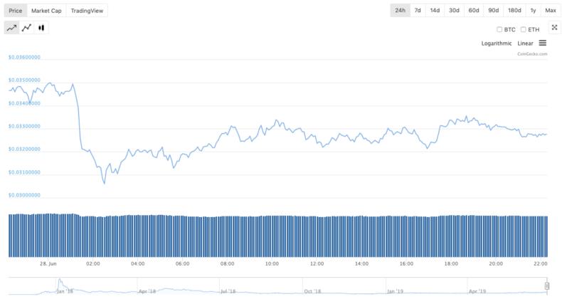 トロン(tron)の価格推移・チャート・最新価格