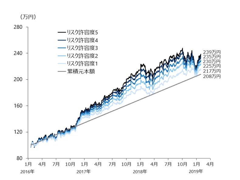 wealthnavi リスク許容度別の2016年1月から2019年1月までの運用実績を示したグラフ