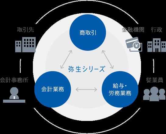 弥生株式会社サイト 事業内容